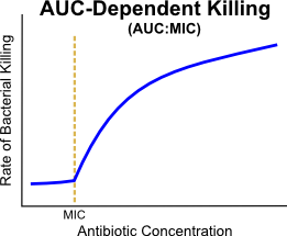 The AUC:MIC pharmacodynamic killing graph shows that the rate of bacterial killing increases with higher concentrations, but the rate begins to level off as antibiotic concentrations increase.  Unlike T>MIC, there is no ceiling effect where the rate of bacterial killing becomes unchanged as antibiotic concentration increases.