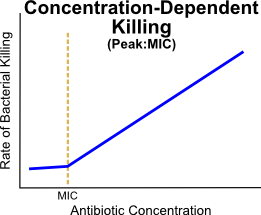 The Peak:MIC (or concentration-dependent) pharmacodynamic killing graph shows that the rate of bacterial killing increases linearly as antibiotic concentration increases