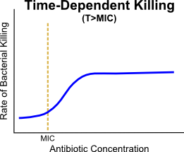 The T>MIC pharmacodynamic killing graph shows that as antibiotic concentration continues to increase, there is a maximum rate of bacterial killing (a ceiling effect)