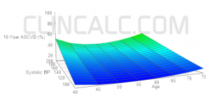 ASCVD Pooled Cohort Equations Visualization Tool - 3D Graph By Two Independent Factors
