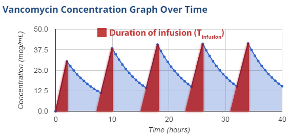 The vancomycin infusion time accounts for 25% of drug elimination (2 hour infusion out of Q8hr dosing)