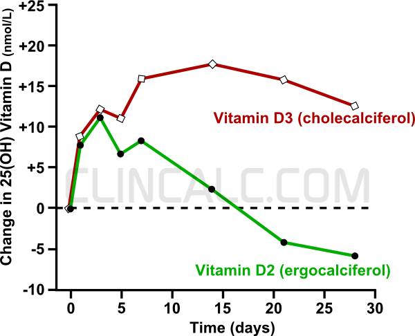 Graph of serum 25(OH) Vitamin D levels in healthy volunteers after receiving a single dose of Vitamin D2 (ergocalciferol) or Vitamin D3 (cholecalciferol)