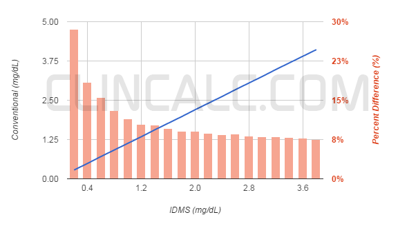 Relationship of IDMS and non-IDMS (conventional) serum creatinine values.  Red bars represent the percent difference between the two values.