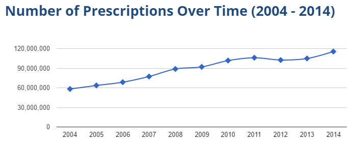 Lisinopril prescriptions (2004-2014)