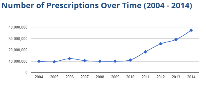 Losartan prescriptions (2004-2014)