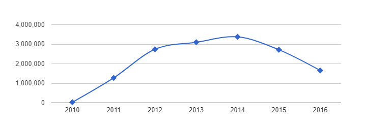Dabigatran - Number of Prescriptions Over Time 2006 - 2016