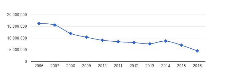 Ezetimibe - Number of Prescriptions Over Time 2006 - 2016