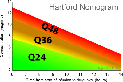 Hartford, Barnes-Jewish, Rochester, and Urban-Craig extended-interval aminoglycoside nomograms.