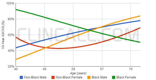 10-year ASCVD risk graph - Non-black female patients demonstrate a unique 'U'-shaped ASCVD risk profile, particularly with exaggerated risk factors